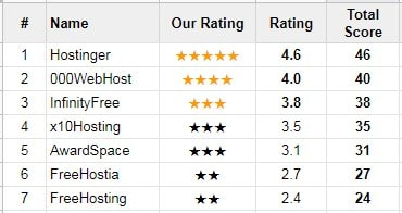free-web-hosting-review-process