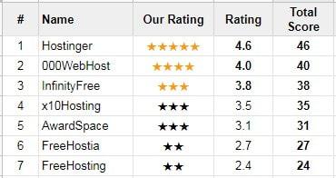 free-web-hosting-review-process