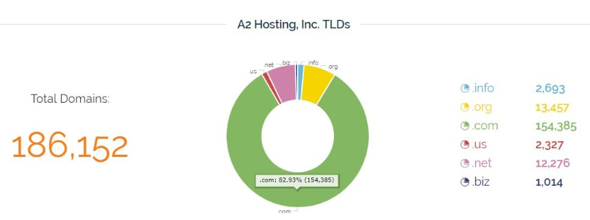 a2-hosting-tlds-stats