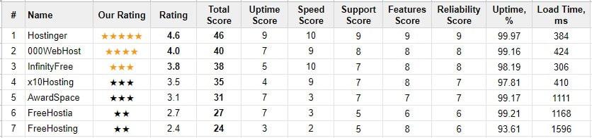 free-web-hosting-comparison-data
