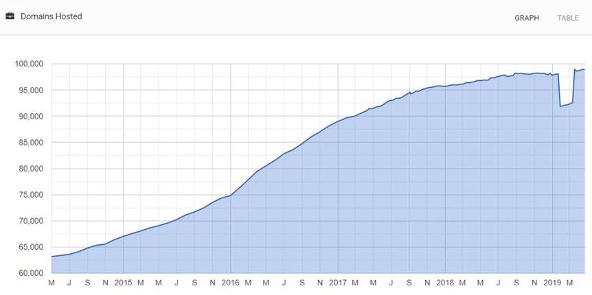 greengeeks-domains-stats