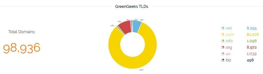 greengeeks-tlds-stats