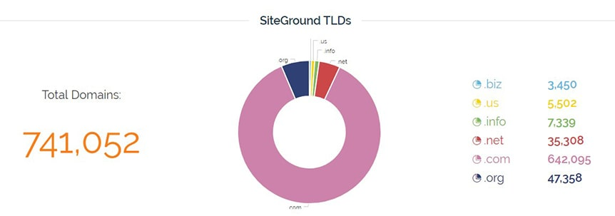 siteground-tlds-stats