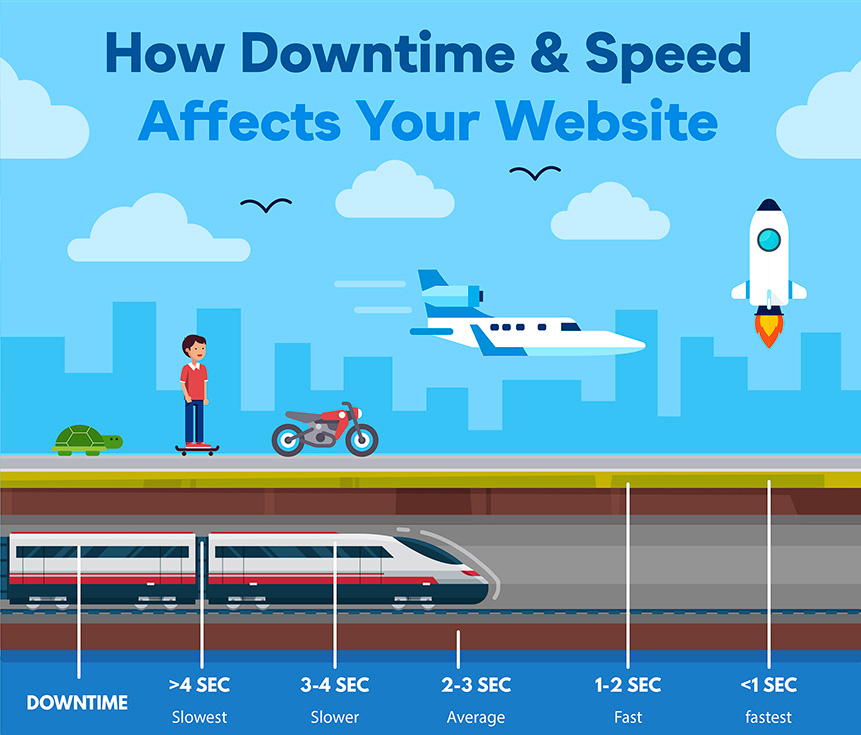 Downtime Speed Infographic Intro