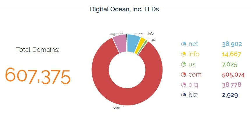 digitalocean-tlds-stats